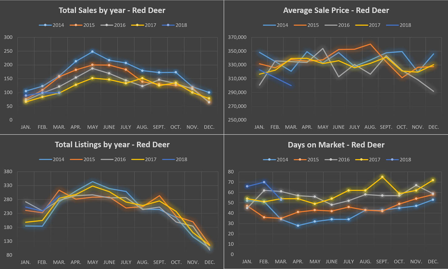 Red Deer real estate charts 2014 - 2018